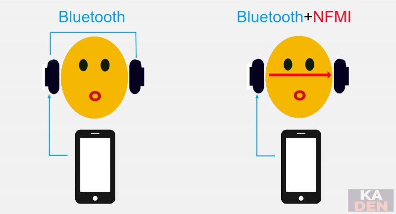 Bluetooth(左)と Bluetooth +NFMI(右)通信の比較図